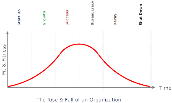 Rise and fall of an organization