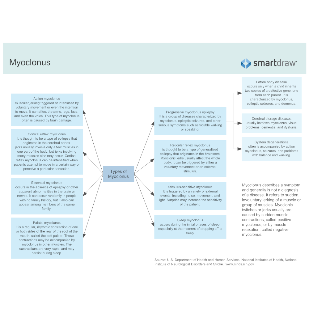 Example Image: Myoclonus