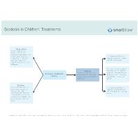 Scoliosis in Children - Treatments