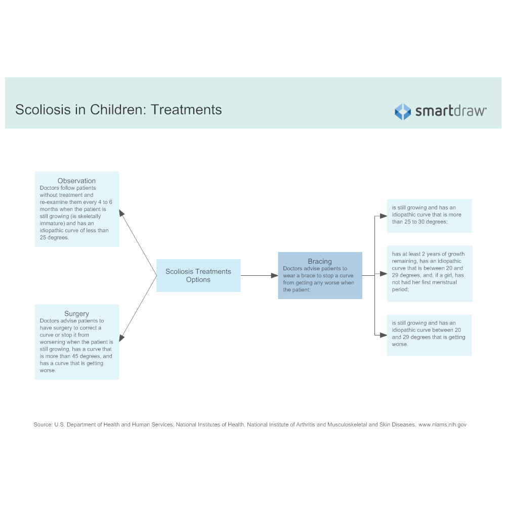 Example Image: Scoliosis in Children - Treatments