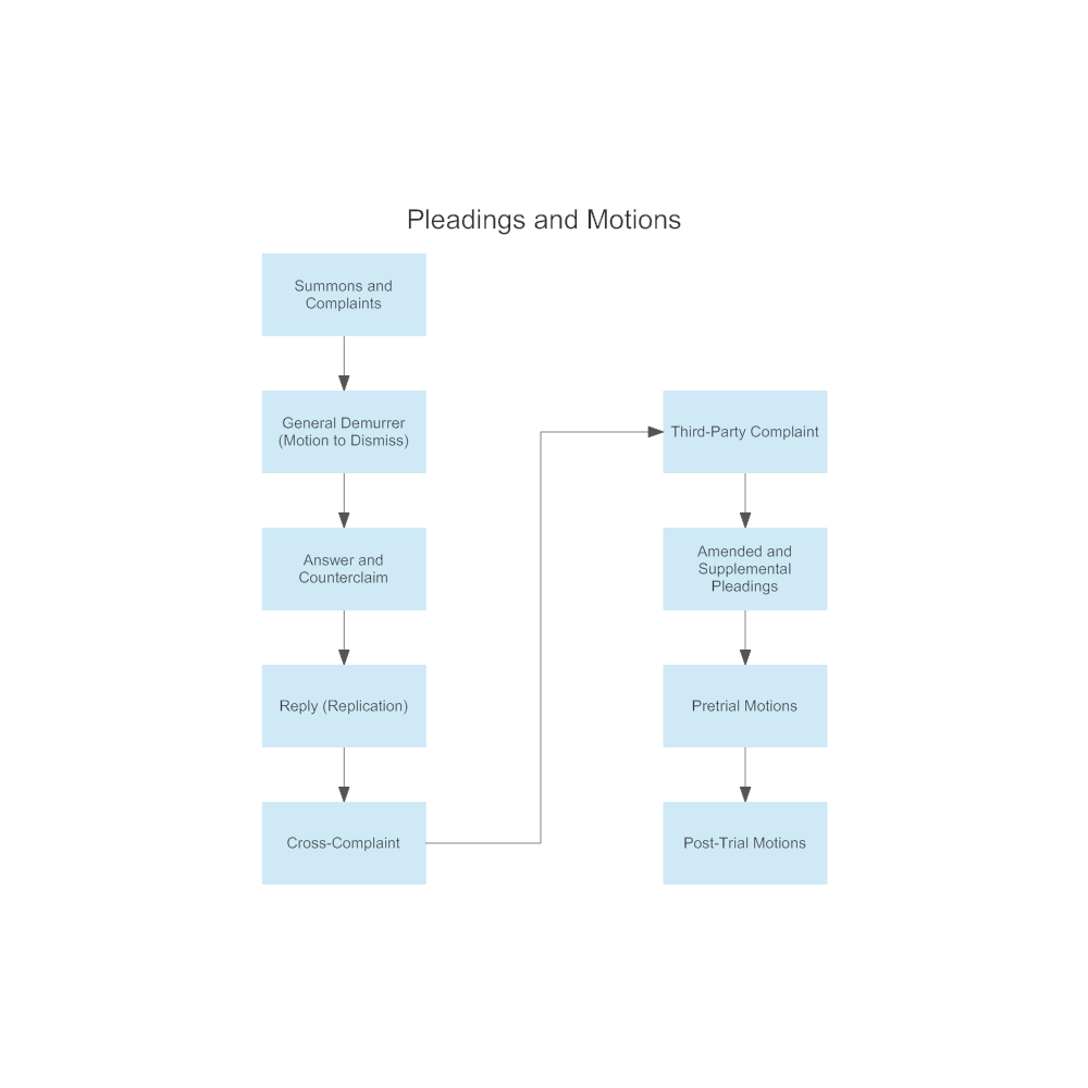 Example Image: State Court Pleadings and Motions