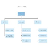 State Court