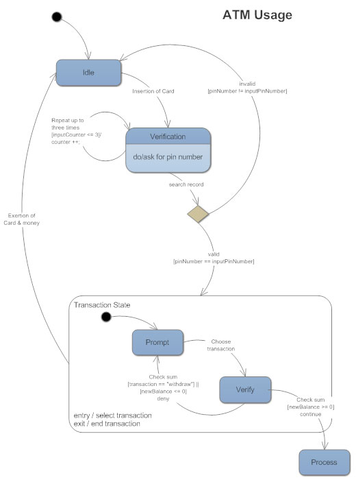 State Diagrams - What is a State Diagram?