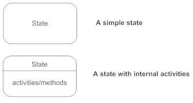 State notation - State diagram