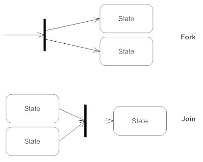 Synchronization - State diagram