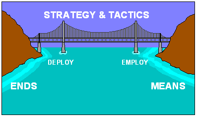 Strategy and Tactics