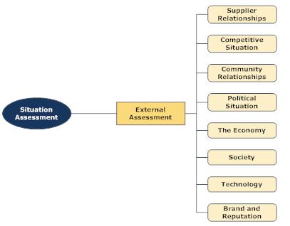 Strategic Planning External Assessment
