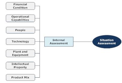 Strategic Planning Internal Assessment