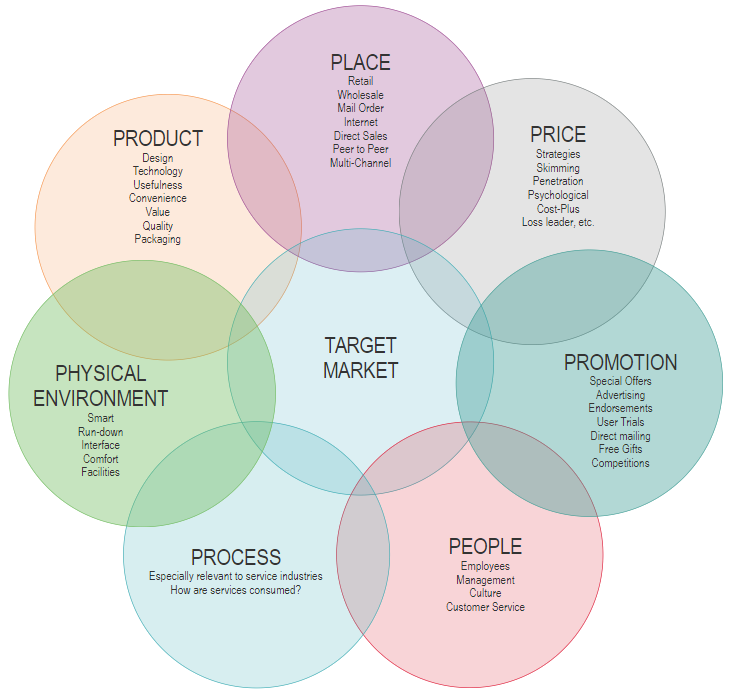 Strategic planning marketing mix