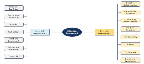 Strategic Plan Internal and External Assessment Framework