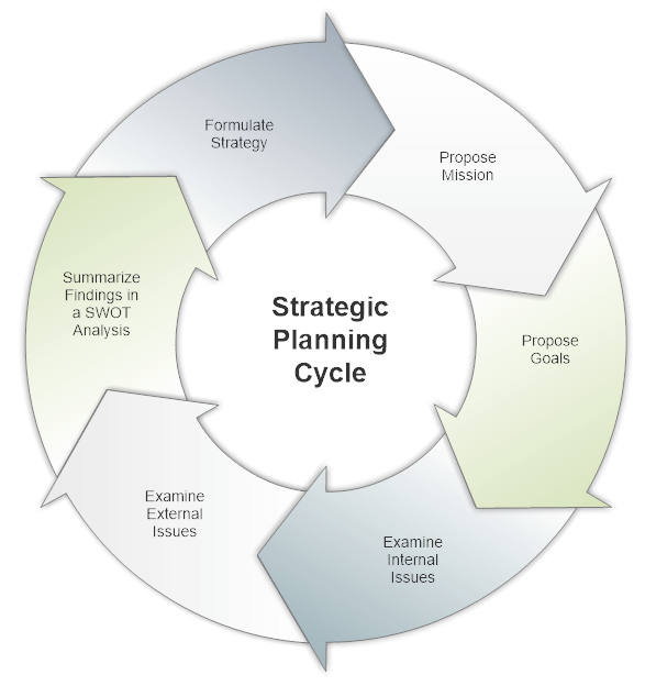 Strategic Planning Software Plan Business Strategy With Visuals - Business strategy plan template