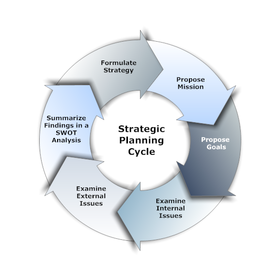 Strategic Planning Process From Start To Finish