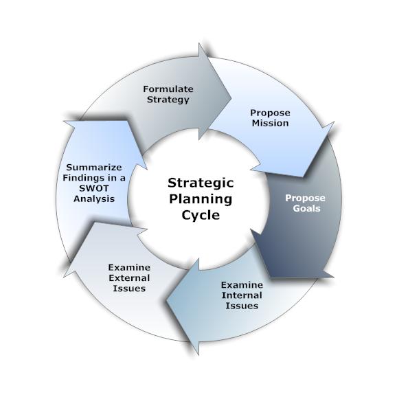 Strategic Planning Cycle