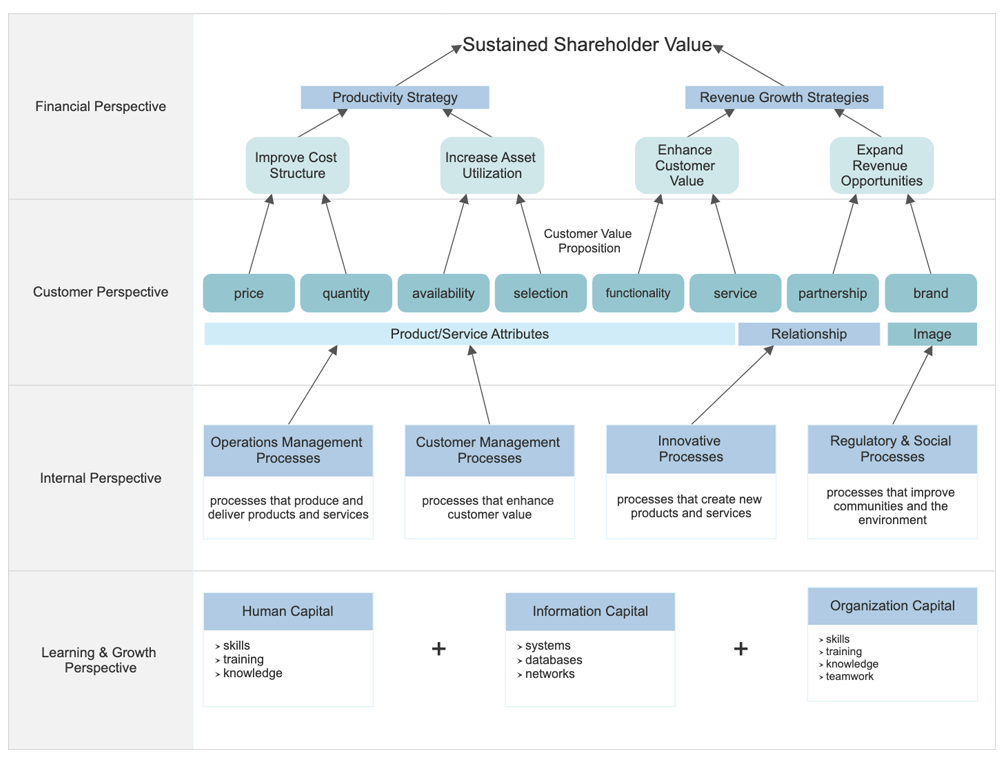 Stratgic planning diagram example