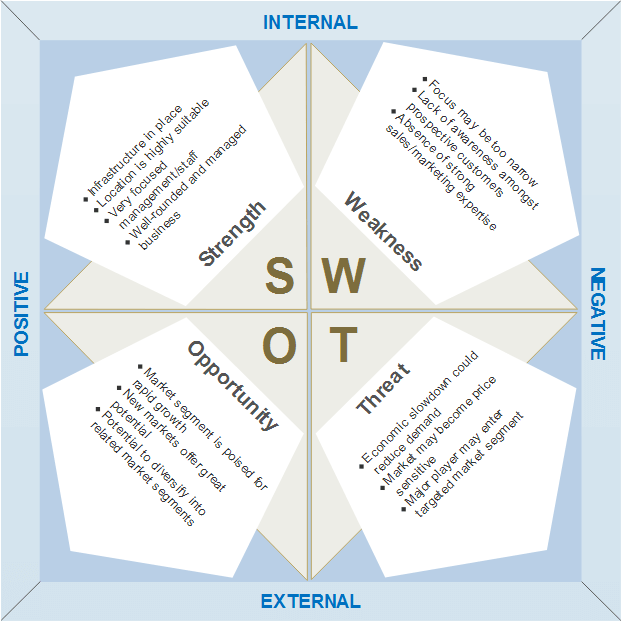 SWOT example for strategic planning