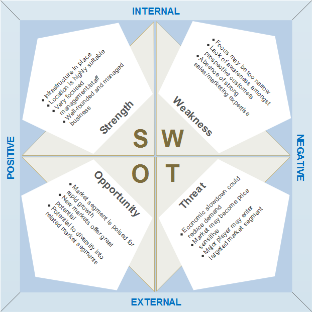 Strategic planning SWOT