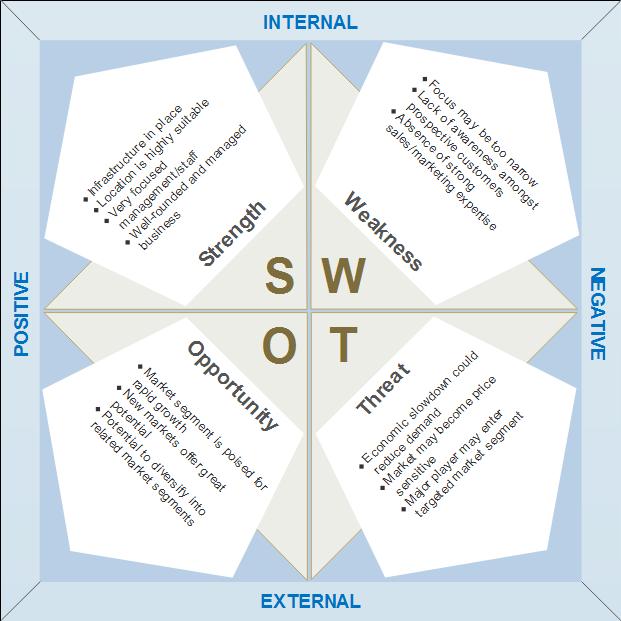 Strategic planning SWOT