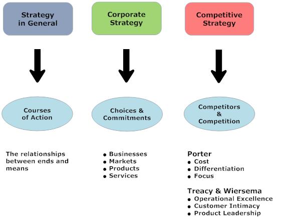 Matrix Diagram  PorterS Generic Strategies  Marketing