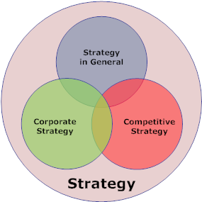 three kinds of business strategy