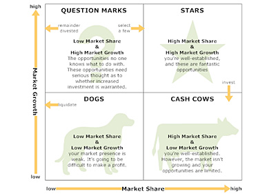 A Variety Of Diagrams To Help You Visualize Your Plan