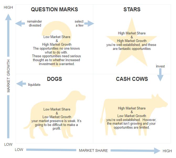 Strategic planning visuals