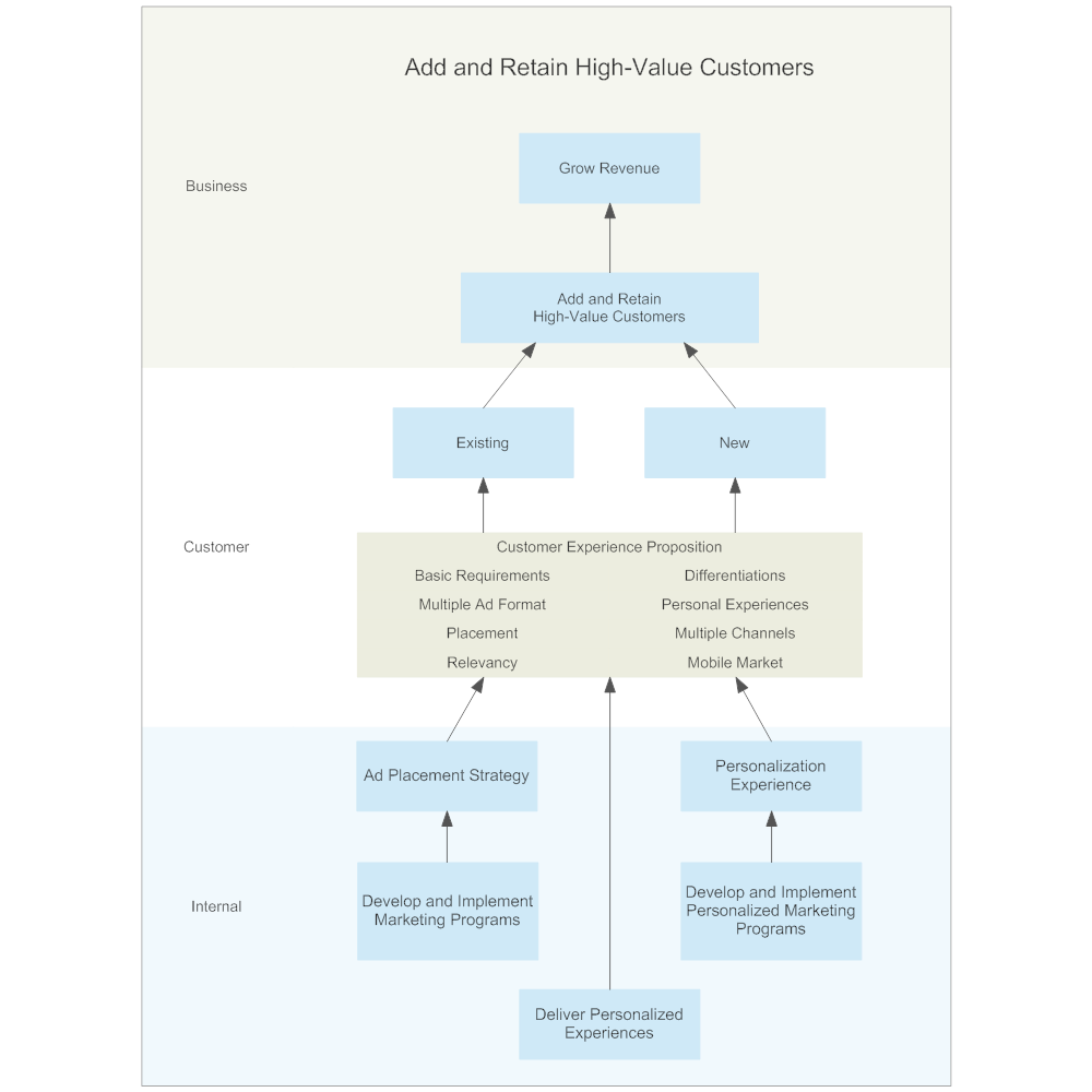 Example Image: Strategy Map - Retaining Customers
