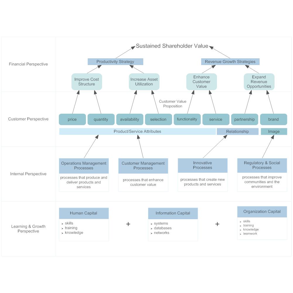 Example Image: Strategy Map - Sustained Shareholder Value