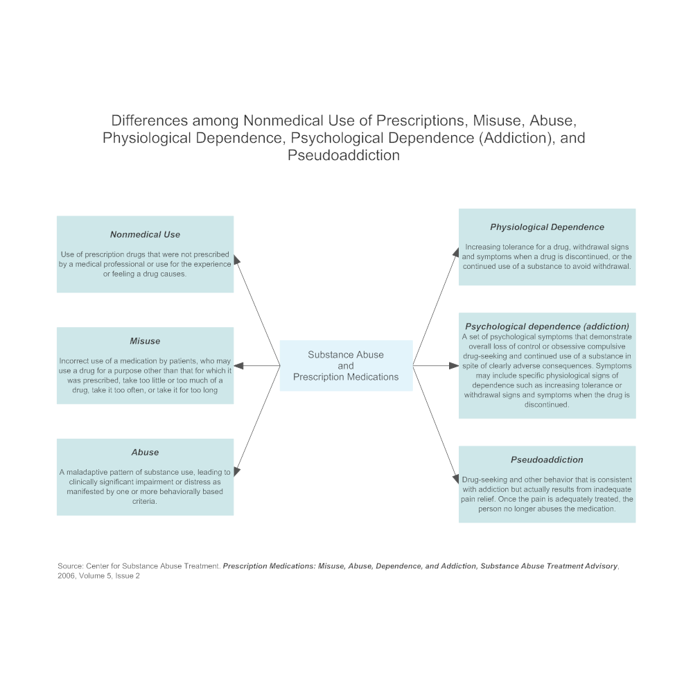 Example Image: Substance Abuse and Prescription Medications