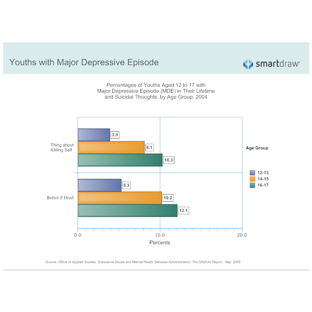Example Image: Suicidal Thoughts - Youths by Age Group