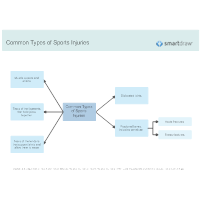 Common Types of Sports Injuries