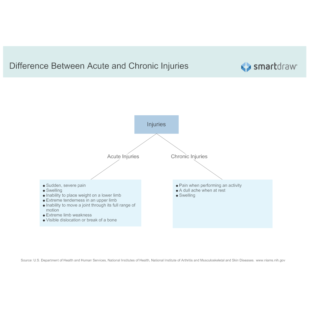 Example Image: Difference Between Acute and Chronic Injuries