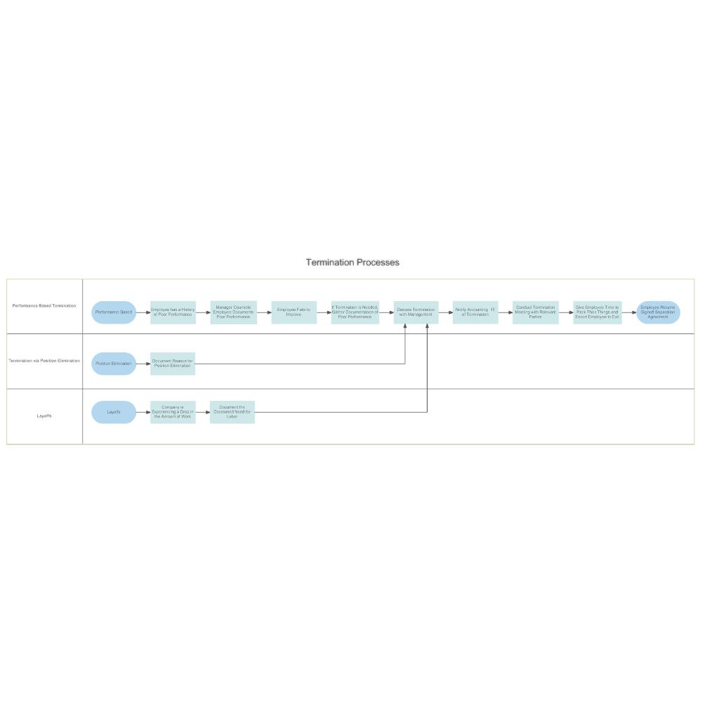 Example Image: Involuntary Termination Process Swim Lane