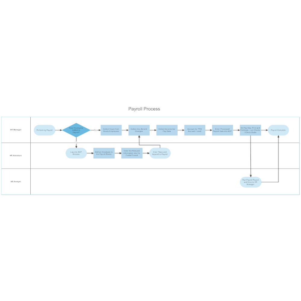 Example Image: Payroll Swim Lane Flowchart