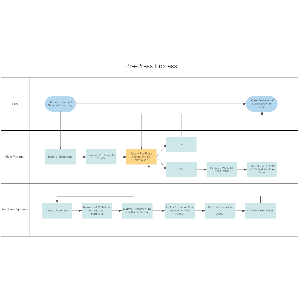 Example Image: Pre-Press Process Flow Swimlane