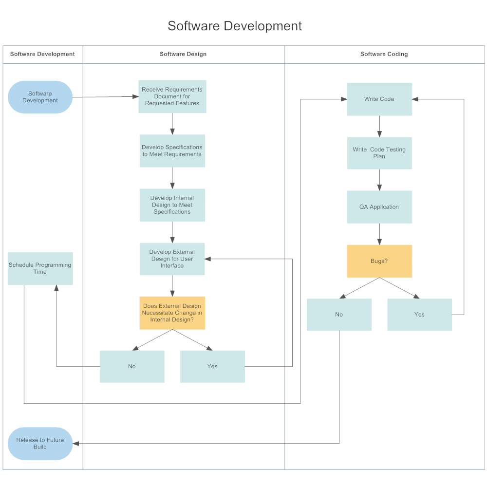 Example Image: Software Development Swim Lane Diagram