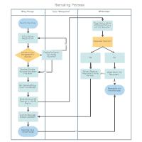 swim lane diagram recruiting process - Swimlane Process Diagram