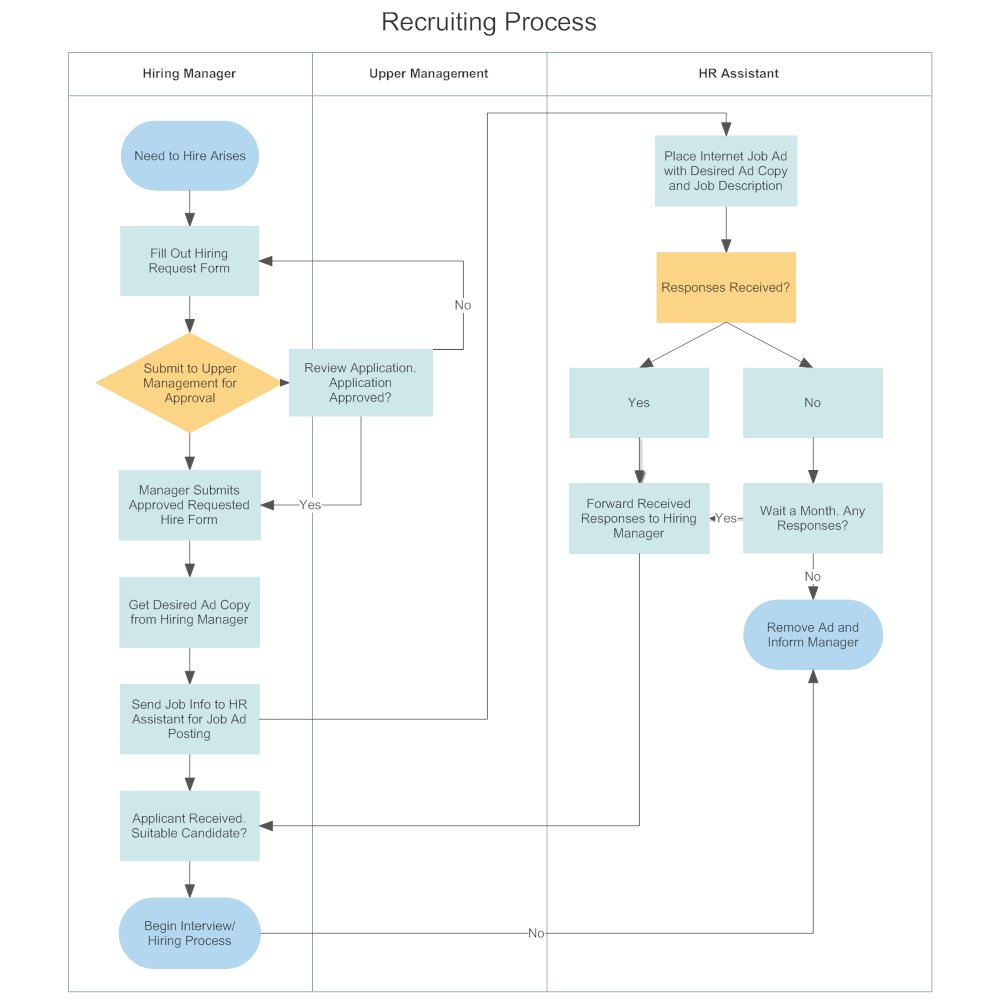 flow chart of hiring: Swim lane diagram recruiting process