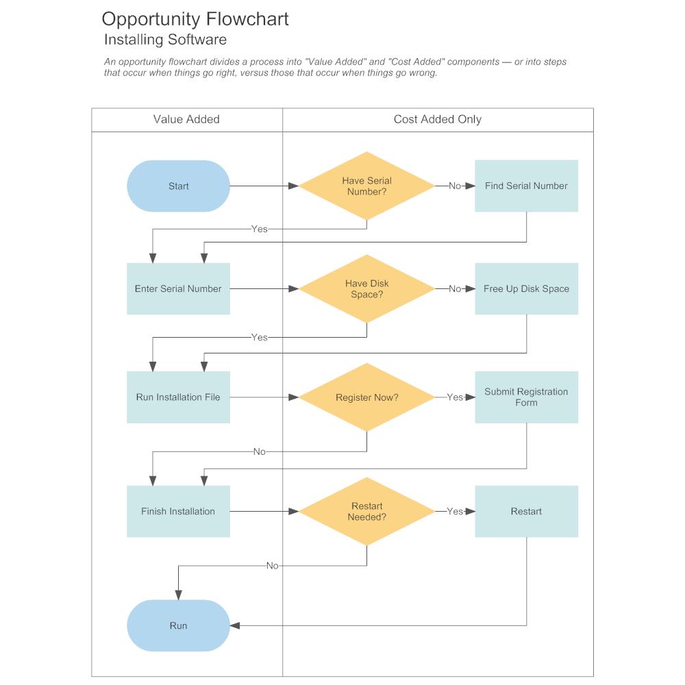 Example Image: Swimlane  Flowchart - Software Installation