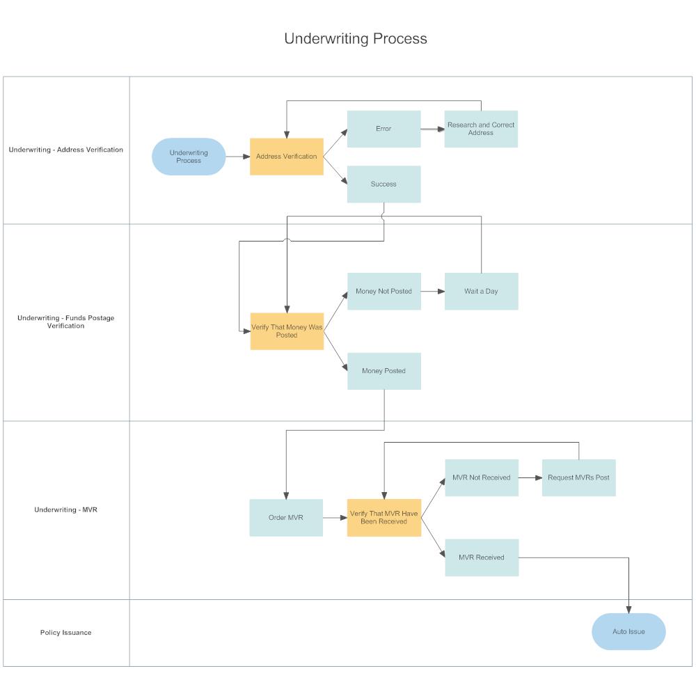 Example Image: Underwriting Process Swim Lane Diagram