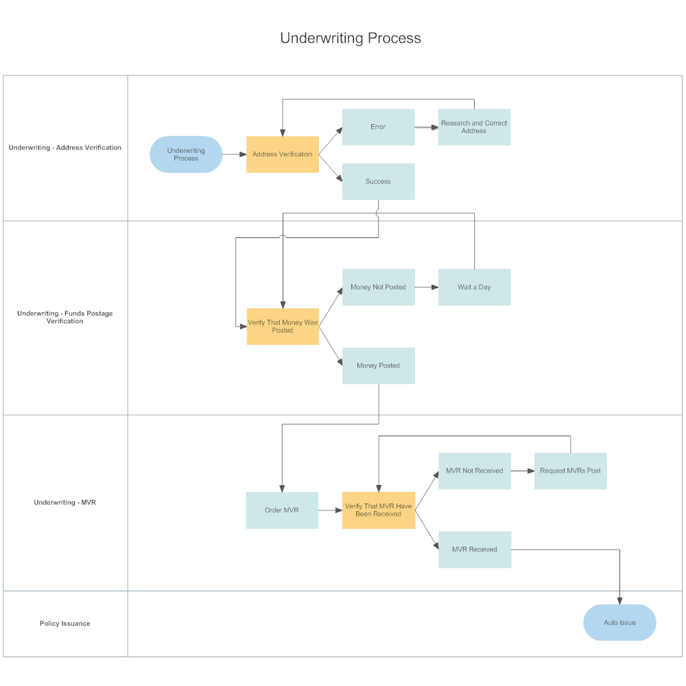 Example Image: Underwriting Process Swim Lane Diagram