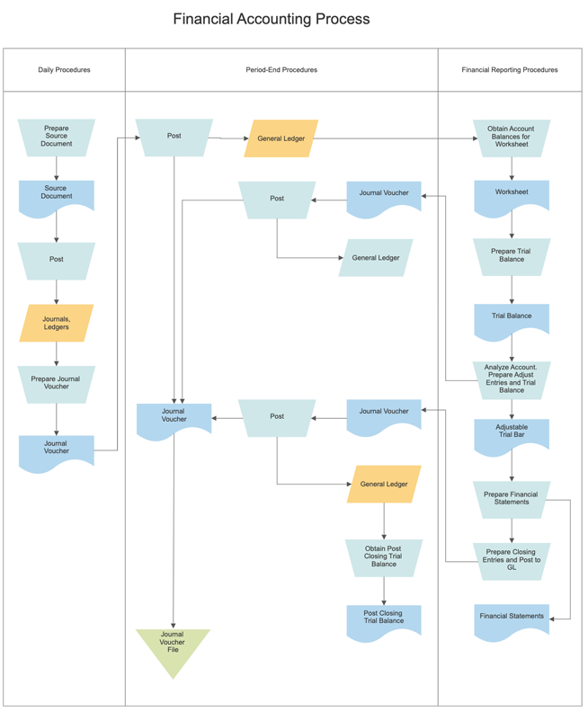 Diagram swimlane diagram template : Swim Lane Diagram Software - Get Free Swim Lane Templates