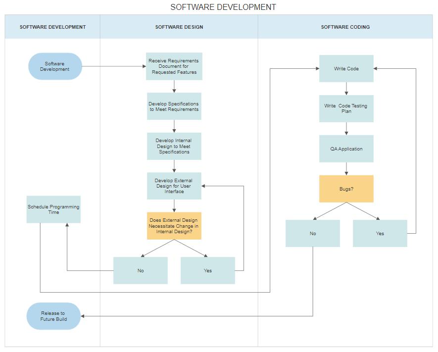 Swim lane diagram made with SmartDraw