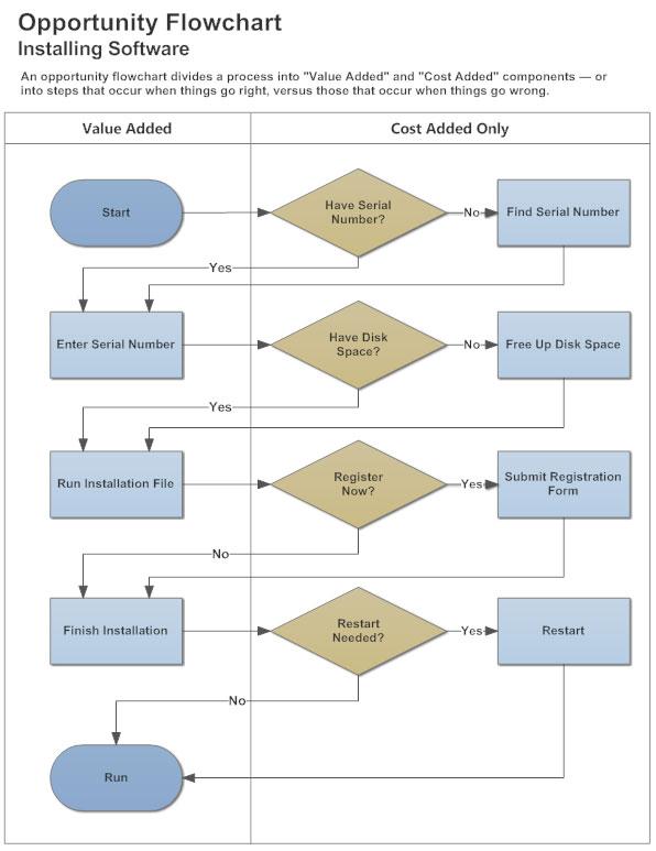 Swim lane diagram example