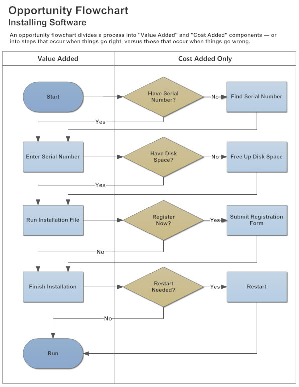 swim lane diagram example - Swim Flow Diagram
