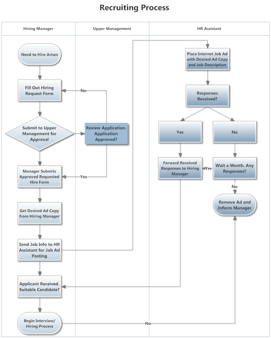 swimlane flowchart example recruiting process?bn=1510011086 process flow diagram draw process flow by starting with pfd Flow Chart App for iPad at mifinder.co