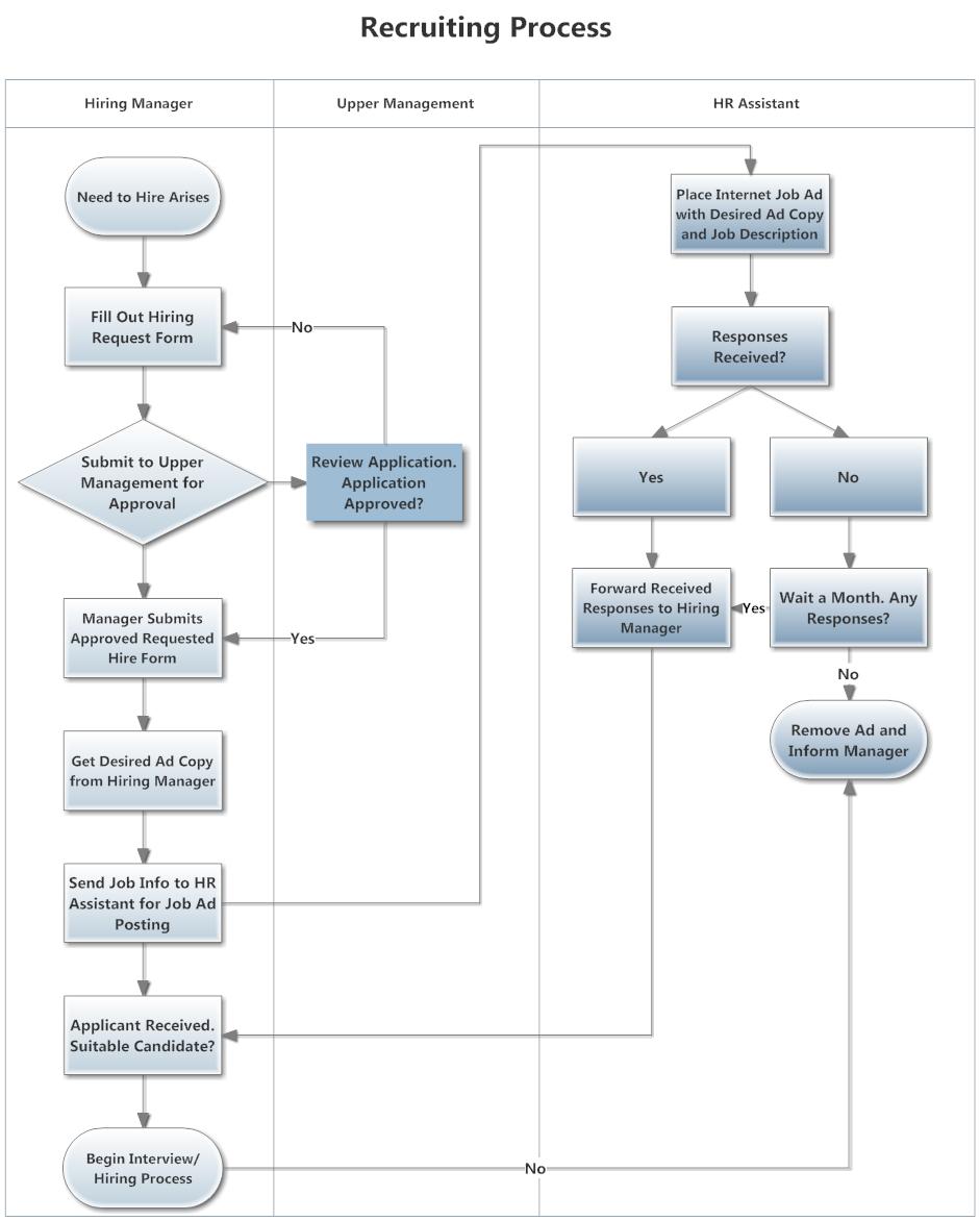 Swim Lane Diagram Example - Recruiting Process