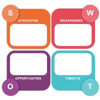 Analysis SWOT 02