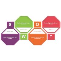 Analysis SWOT 05