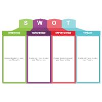 Analysis SWOT 06