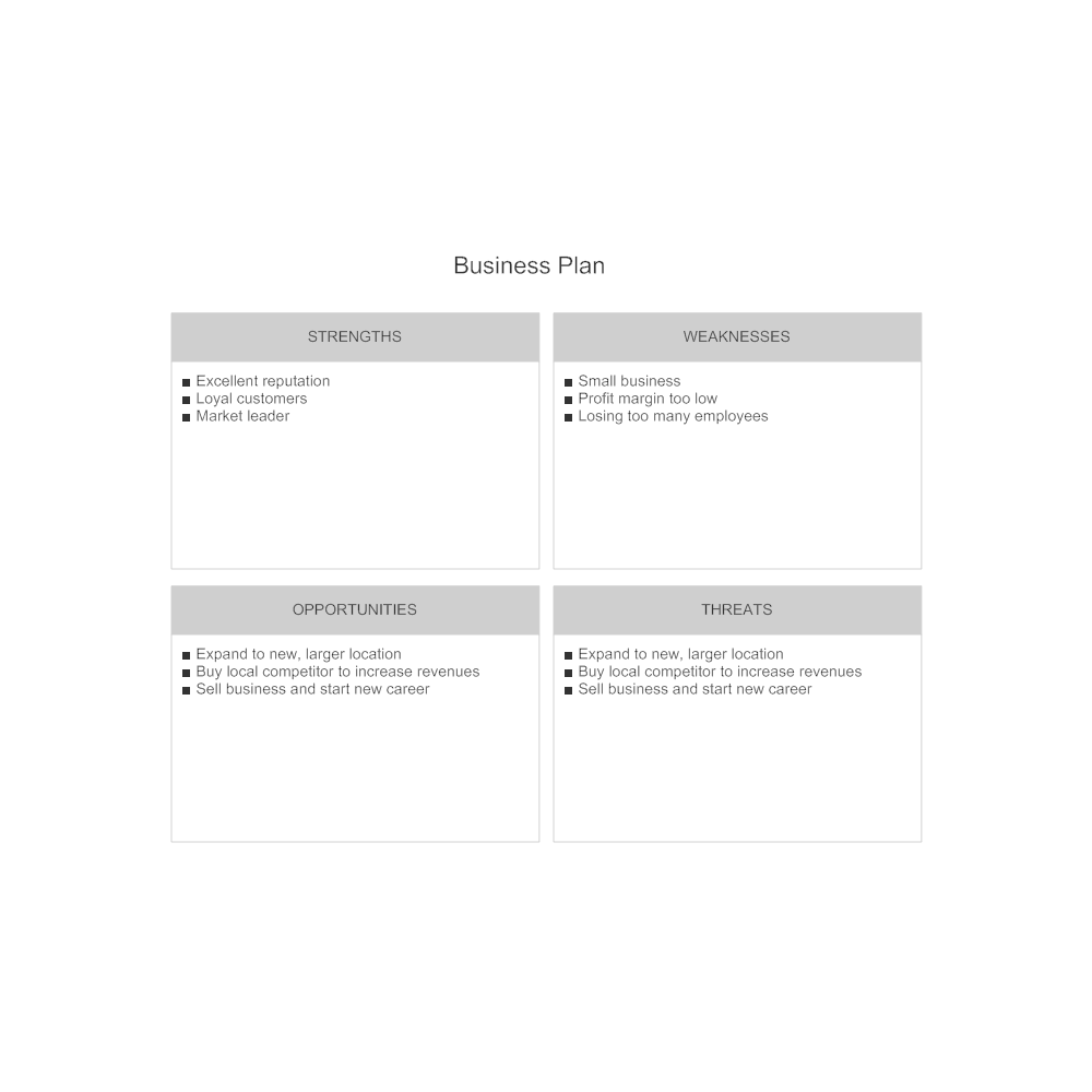 Example Image: Business Plan - SWOT Diagram